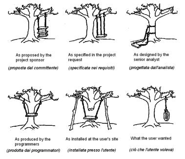Paradigma dell'albero